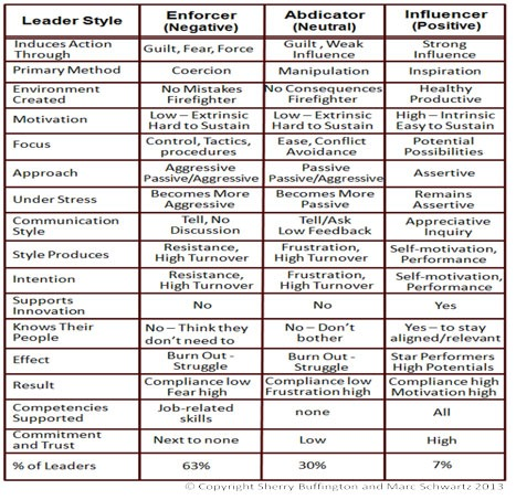 leadership styles determine corporate environment